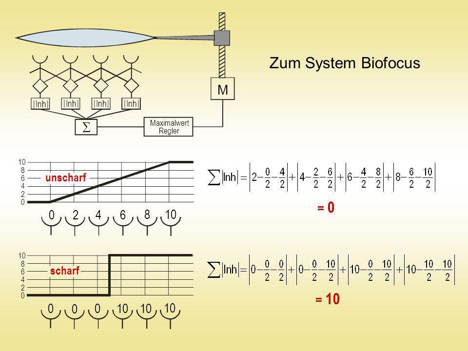 0 8 6 4 2 10 = 10 = 0 Maximalwert Regler M 0 4 2 10 8 6 0 4 2 8 6 0 0 0 Zum System Biofocus unscharf scharf | Inh |