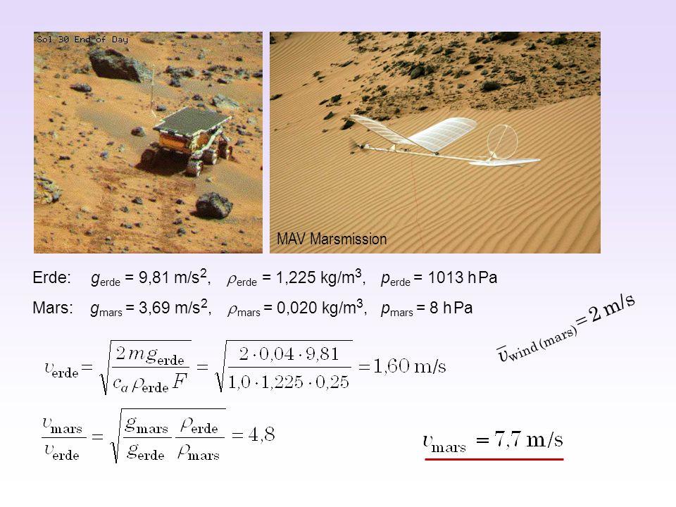 Mars: g mars = 3,69 m/s 2, mars = 0,020 kg/m 3, p mars = 8 h Pa Erde: g erde = 9,81 m/s 2, erde = 1,225 kg/m 3, p erde = 1013 h Pa MAV Marsmission m/s 2 )( mars wind v