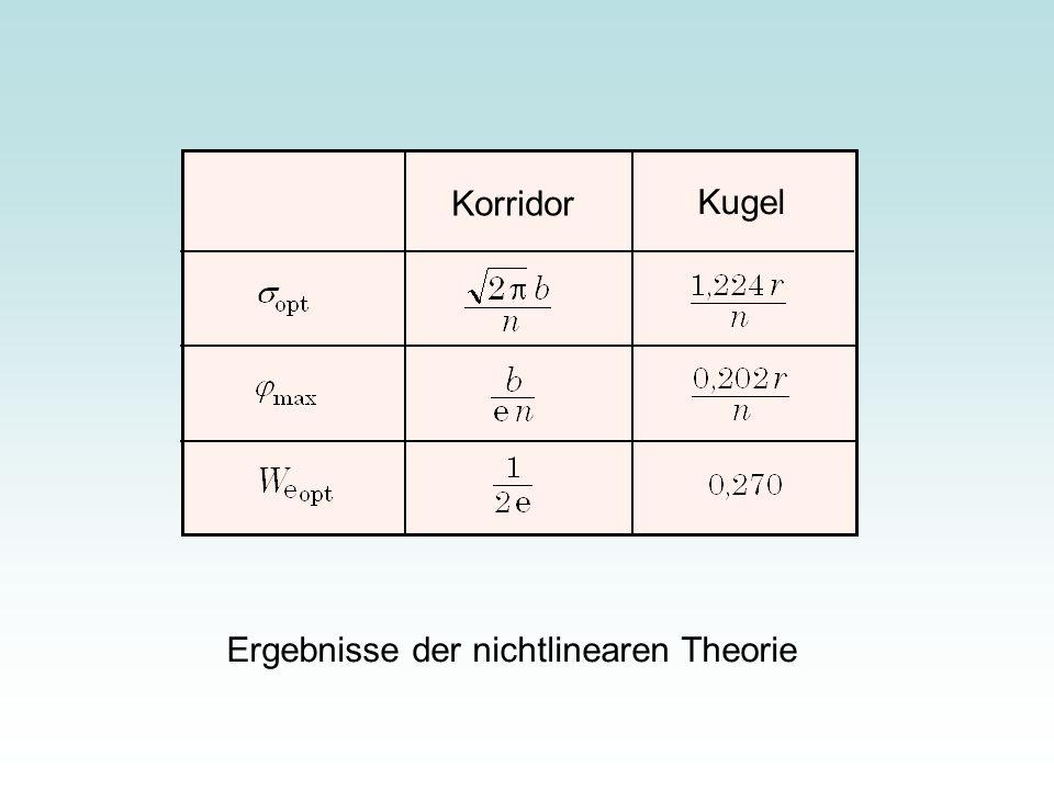 Korridor Kugel Ergebnisse der nichtlinearen Theorie