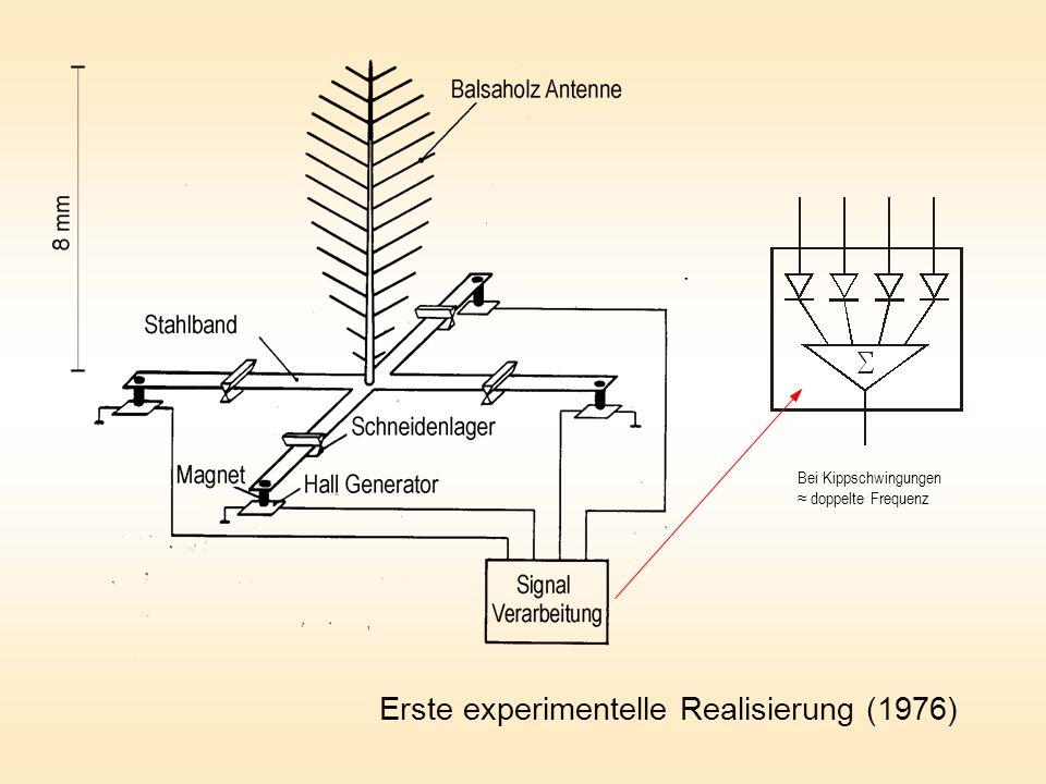 Erste experimentelle Realisierung (1976) Bei Kippschwingungen doppelte Frequenz