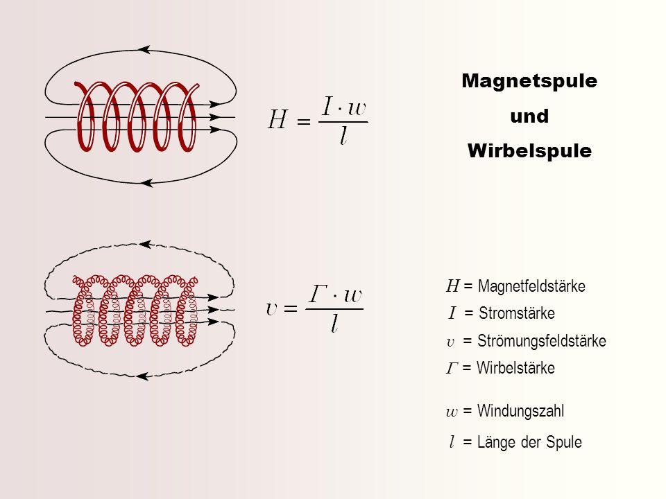 Magnetspule und Wirbelspule H = Magnetfeldstärke I = Stromstärke v = Strömungsfeldstärke = Wirbelstärke w = Windungszahl l = Länge der Spule