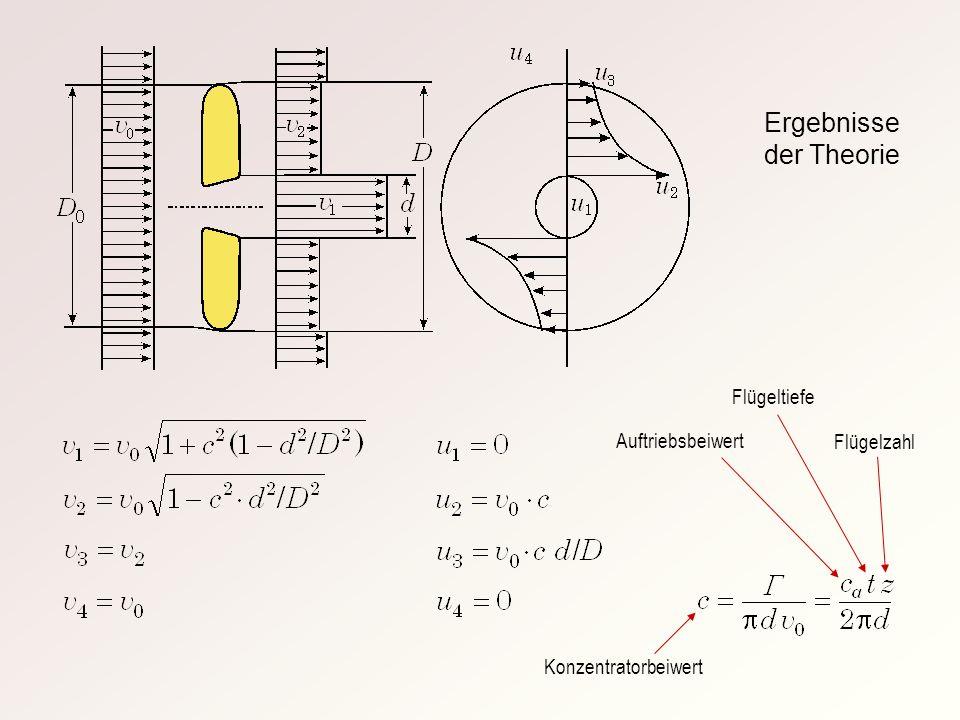 Ergebnisse der Theorie Auftriebsbeiwert Flügelzahl Flügeltiefe Konzentratorbeiwert