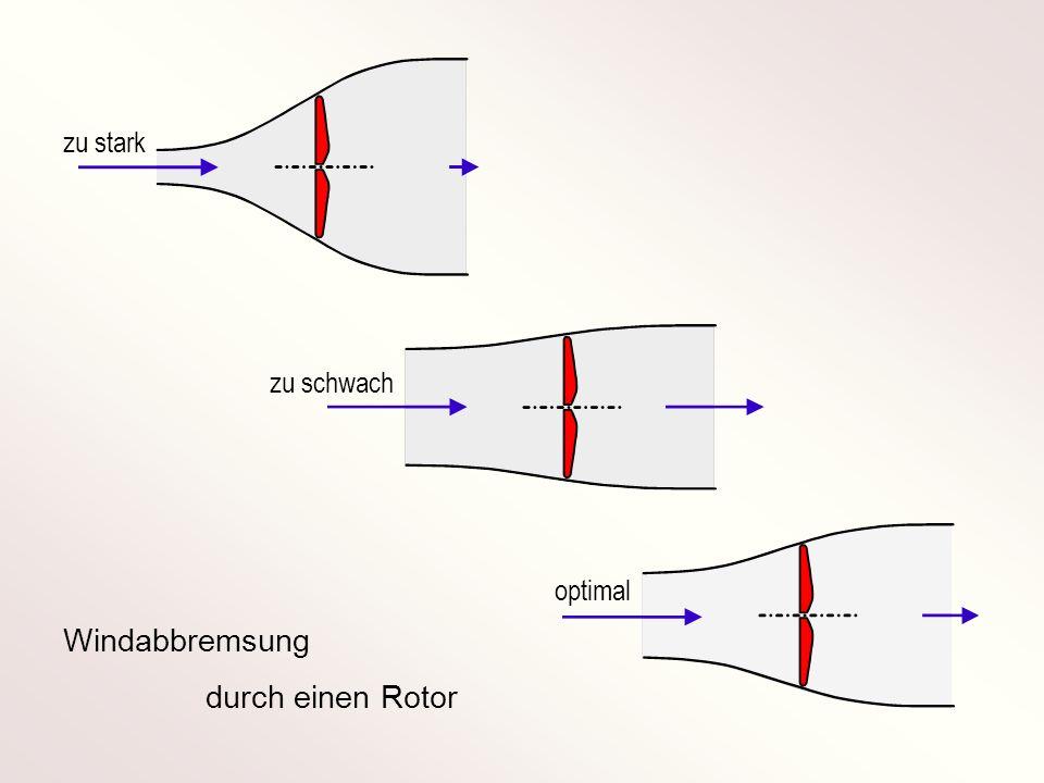 Windabbremsung durch einen Rotor zu stark zu schwach optimal