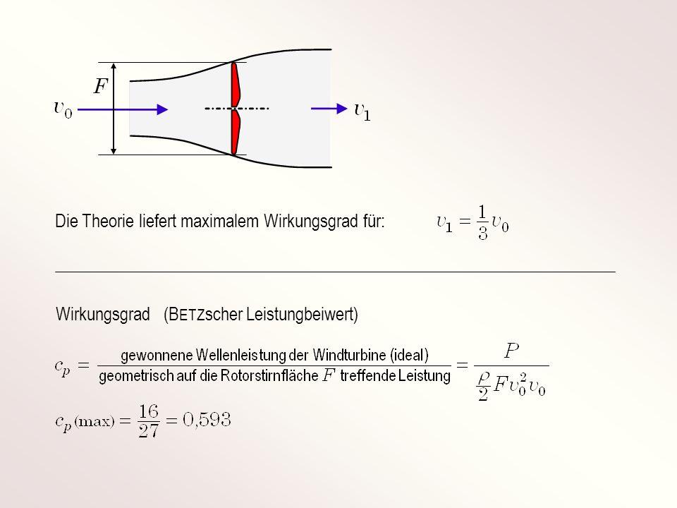 Die Theorie liefert maximalem Wirkungsgrad für: F Wirkungsgrad (B ETZ scher Leistungbeiwert)