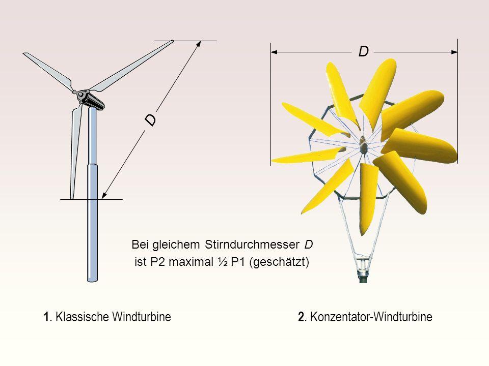 1. Klassische Windturbine D D 2. Konzentator-Windturbine Bei gleichem Stirndurchmesser D ist P2 maximal ½ P1 (geschätzt)