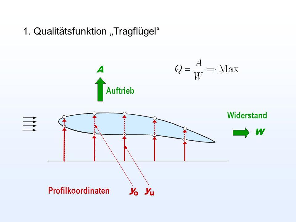 1. Qualitätsfunktion Tragflügel Auftrieb A Widerstand W Profilkoordinaten y o y u