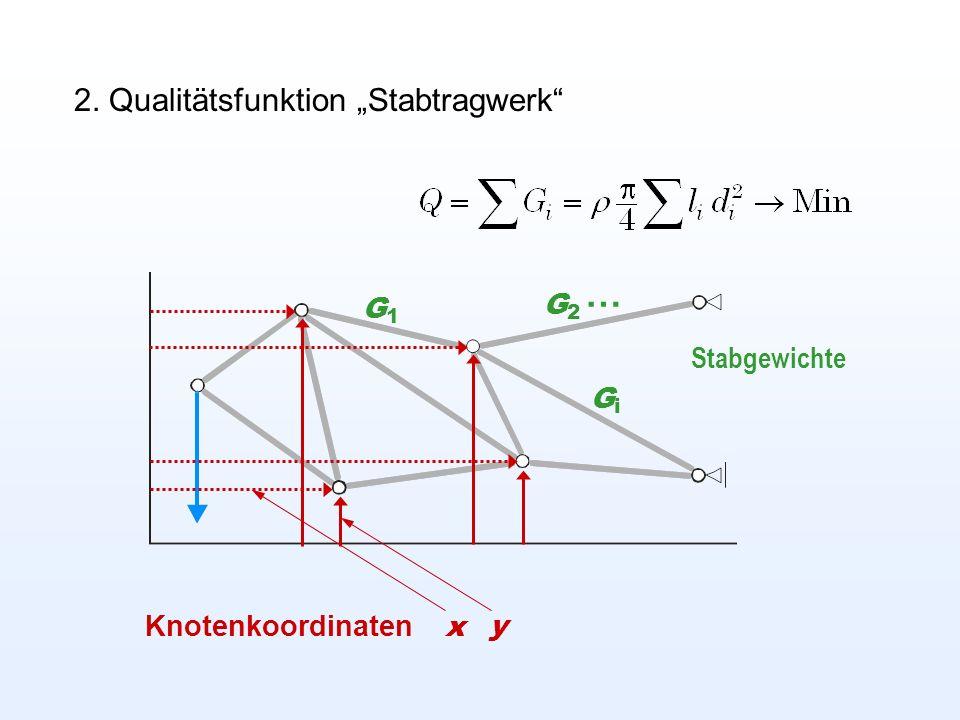 2. Qualitätsfunktion Stabtragwerk Knotenkoordinaten x y G1G1 GiGi G2G2 … Stabgewichte