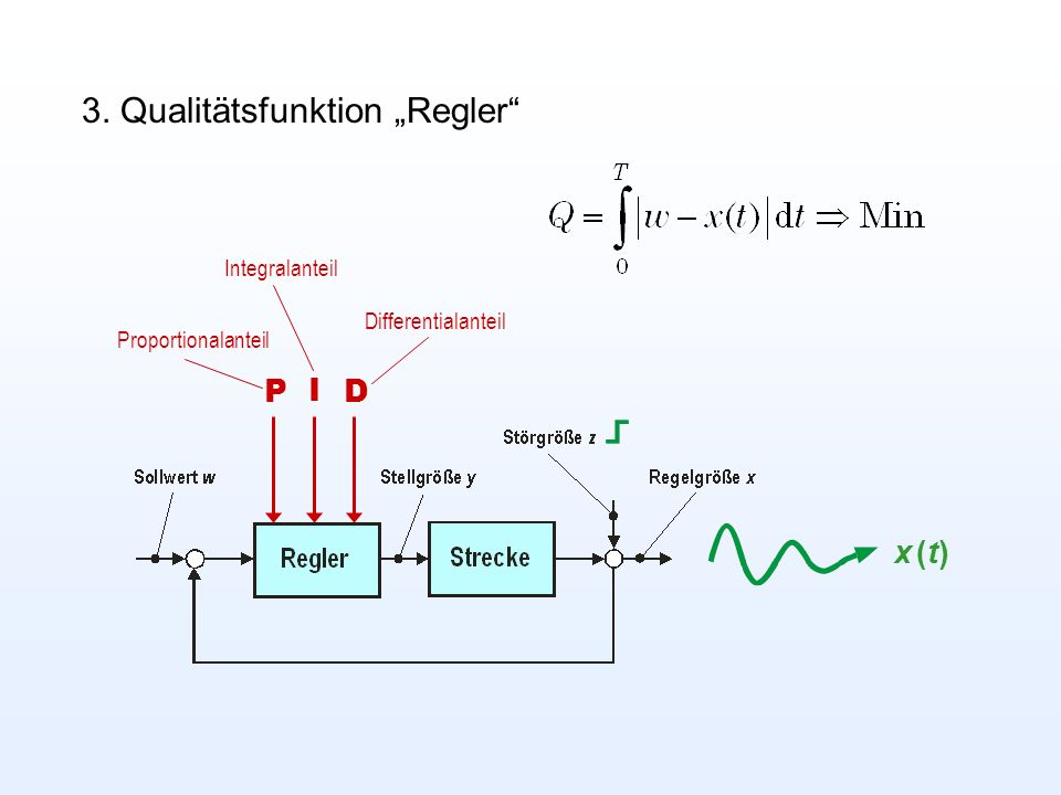 3. Qualitätsfunktion Regler P I D Proportionalanteil Integralanteil Differentialanteil x (t)x (t)