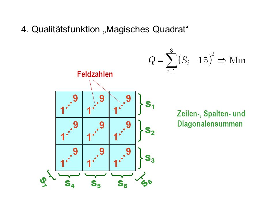 4. Qualitätsfunktion Magisches Quadrat S1S1 S2S2 S3S3 S4S4 S5S5 S6S6 S7S7 S8S8 Feldzahlen Zeilen-, Spalten- und Diagonalensummen