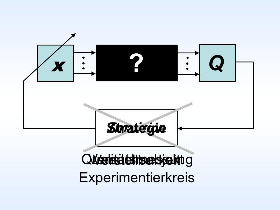 Q x Intuition Strategie Versuchsobjekt Qualitätsmessung Verstellbarkeit Experimentierkreis