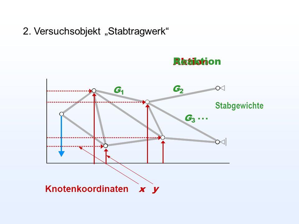 2. Versuchsobjekt Stabtragwerk Knotenkoordinaten x y Aktion Reaktion G1G1 G3G3 G2G2 … Stabgewichte