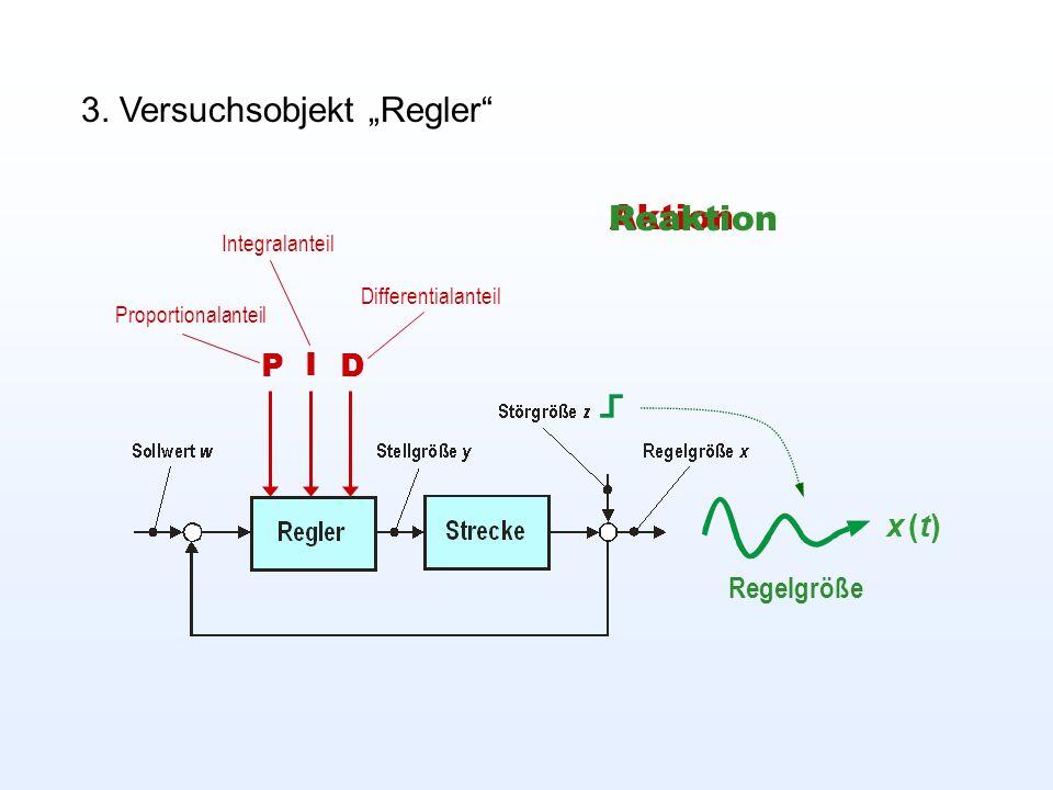 3. Versuchsobjekt Regler P I D Proportionalanteil Integralanteil Differentialanteil x (t)x (t) Aktion Reaktion Regelgröße