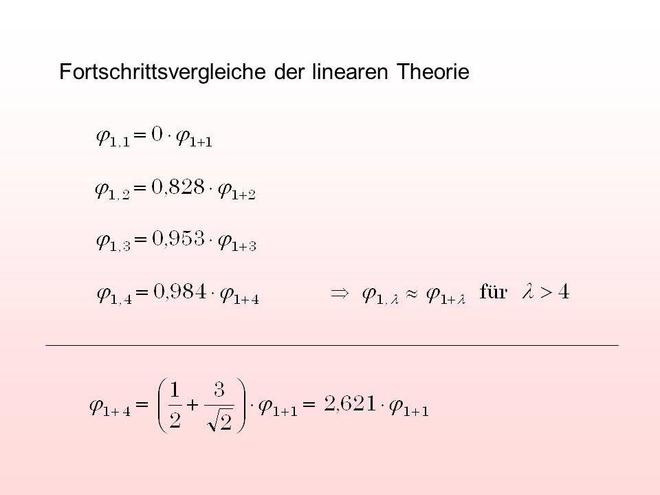 Fortschrittsvergleiche der linearen Theorie