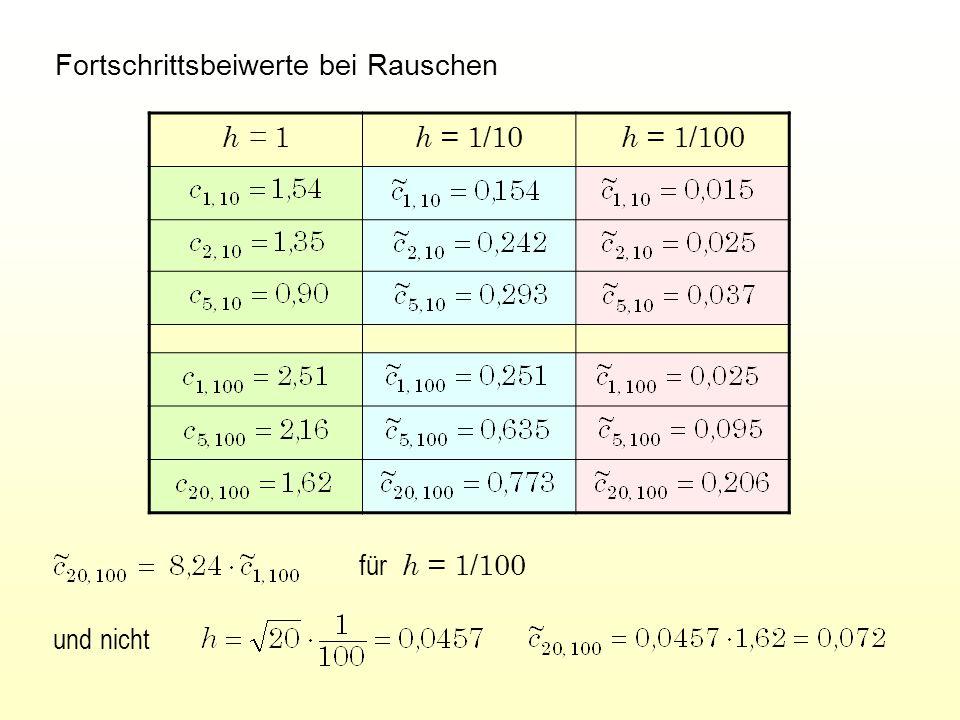 Fortschrittsbeiwerte bei Rauschen h = 1 h = 1/10 h = 1/100 und nicht für h = 1/100