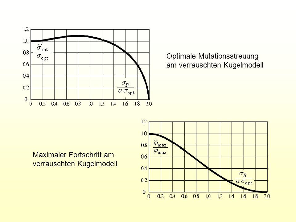 Optimale Mutationsstreuung am verrauschten Kugelmodell Maximaler Fortschritt am verrauschten Kugelmodell