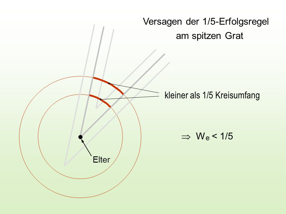 Versagen der 1/5-Erfolgsregel am spitzen Grat Elter kleiner als 1/5 Kreisumfang W e < 1/5