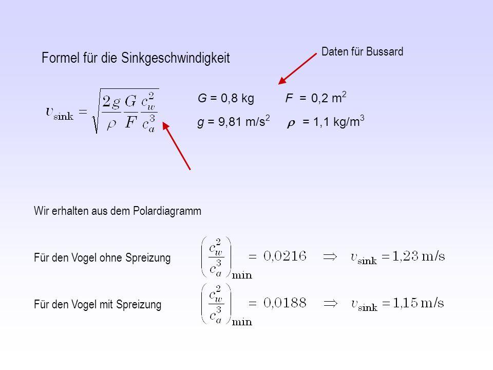 Für den Vogel ohne Spreizung Wir erhalten aus dem Polardiagramm Für den Vogel mit Spreizung Formel für die Sinkgeschwindigkeit G = 0,8 kg F = 0,2 m 2 g = 9,81 m/s 2 = 1,1 kg/m 3 Daten für Bussard