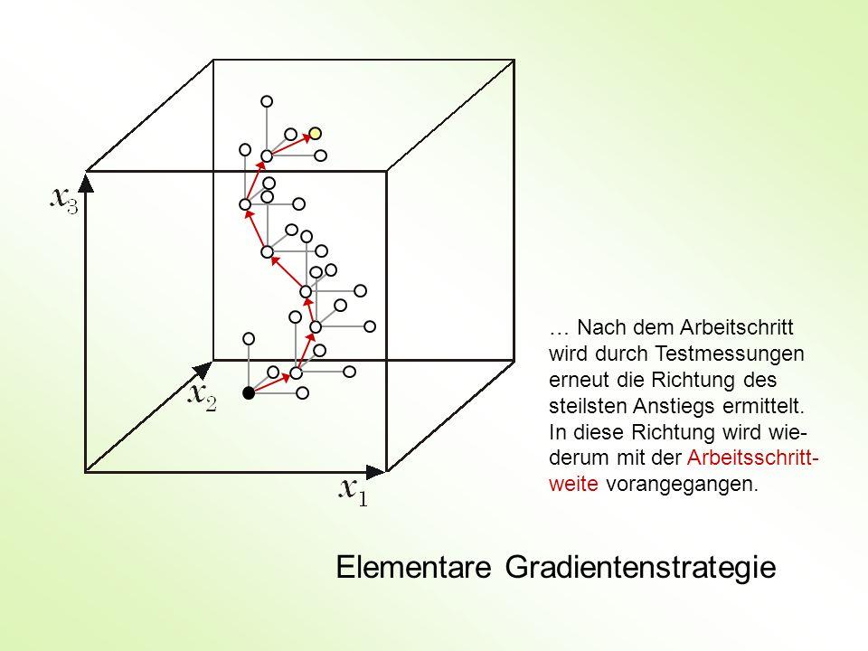 Elementare Gradientenstrategie … Nach dem Arbeitschritt wird durch Testmessungen erneut die Richtung des steilsten Anstiegs ermittelt. In diese Richtu