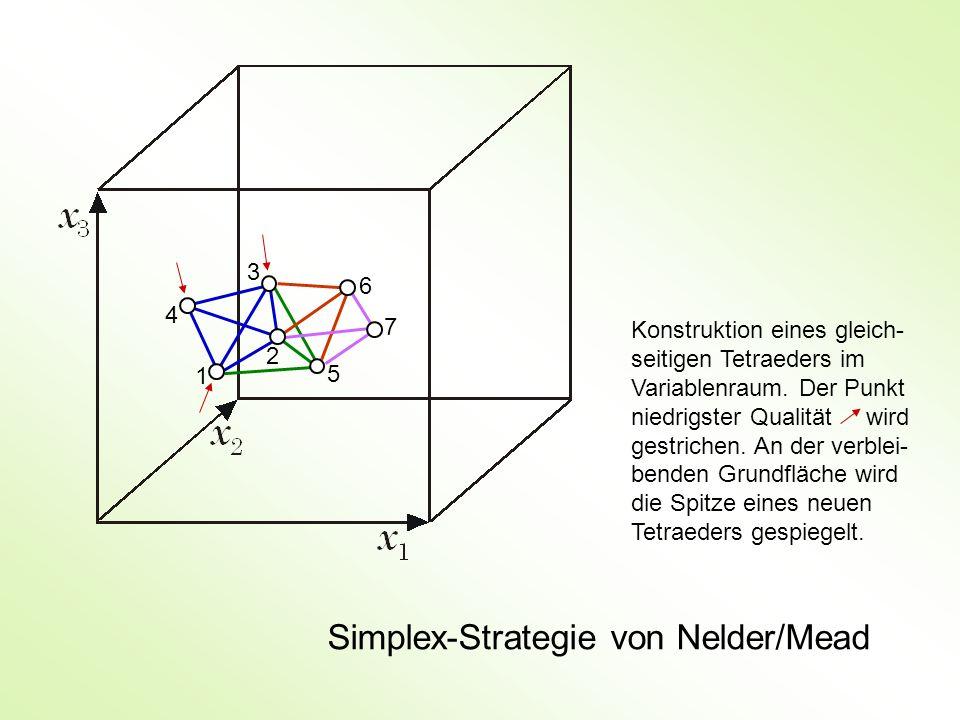 Simplex-Strategie von Nelder/Mead 1 2 3 4 5 6 7 Konstruktion eines gleich- seitigen Tetraeders im Variablenraum. Der Punkt niedrigster Qualität wird g