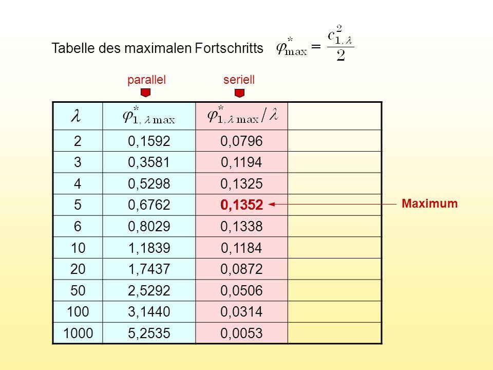 Tabelle des maximalen Fortschritts 20,15920,0796 30,35810,1194 40,52980,1325 50,67620,1352 60,80290,1338 101,18390,1184 201,74370,0872 502,52920,0506 1003,14400,0314 10005,25350,0053 parallel seriell 0,1352 Maximum