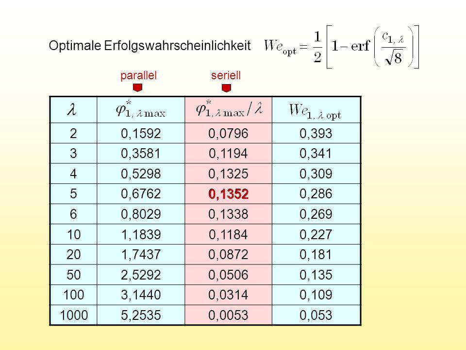 Optimale Erfolgswahrscheinlichkeit 20,15920,07960,393 30,35810,11940,341 40,52980,13250,309 50,67620,13520,286 60,80290,13380,269 101,18390,11840,227 201,74370,08720,181 502,52920,05060,135 1003,14400,03140,109 10005,25350,00530,053 parallel seriell 0,1352