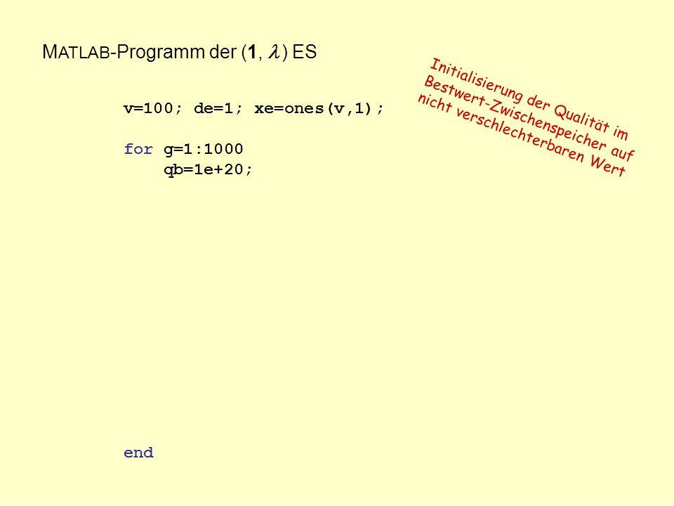 M ATLAB -Programm der (1, ) ES v=100; de=1; xe=ones(v,1); for g=1:1000 qb=1e+20; end Initialisierung der Qualität im Bestwert-Zwischenspeicher auf nicht verschlechterbaren Wert