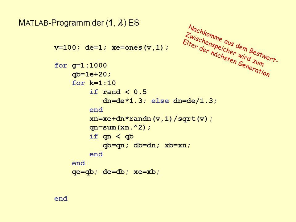 M ATLAB -Programm der (1, ) ES v=100; de=1; xe=ones(v,1); for g=1:1000 qb=1e+20; for k=1:10 if rand < 0.5 dn=de*1.3; else dn=de/1.3; end xn=xe+dn*randn(v,1)/sqrt(v); qn=sum(xn.^2); if qn < qb qb=qn; db=dn; xb=xn; end qe=qb; de=db; xe=xb; end Nachkomme aus dem Bestwert- Zwischenspeicher wird zum Elter der nächsten Generation