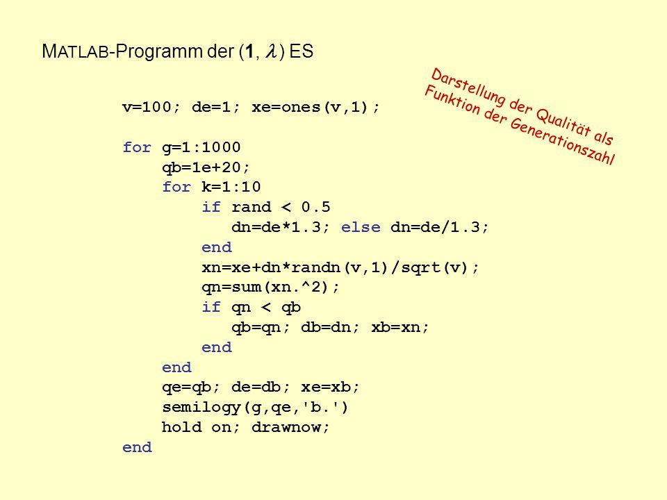 M ATLAB -Programm der (1, ) ES v=100; de=1; xe=ones(v,1); for g=1:1000 qb=1e+20; for k=1:10 if rand < 0.5 dn=de*1.3; else dn=de/1.3; end xn=xe+dn*randn(v,1)/sqrt(v); qn=sum(xn.^2); if qn < qb qb=qn; db=dn; xb=xn; end qe=qb; de=db; xe=xb; semilogy(g,qe, b. ) hold on; drawnow; end Darstellung der Qualität als Funktion der Generationszahl