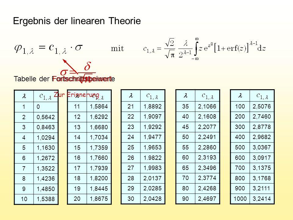 M ATLAB -Programm der (1, ) ES v=100; de=1; xe=ones(v,1); for g=1:1000 qb=1e+20; for k=1:10 if rand < 0.5 dn=de*1.3; else dn=de/1.3; end xn=xe+dn*randn(v,1)/sqrt(v); end end Erzeugung eines mutierten Nachkommen