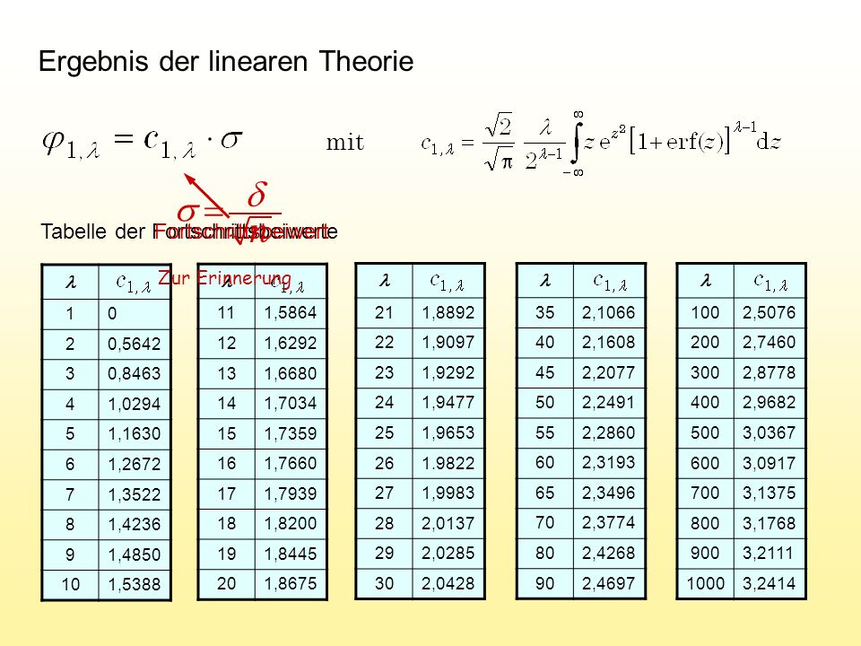 Algorithmus der (1, ) – Evolutionsstrategie mit MSR !