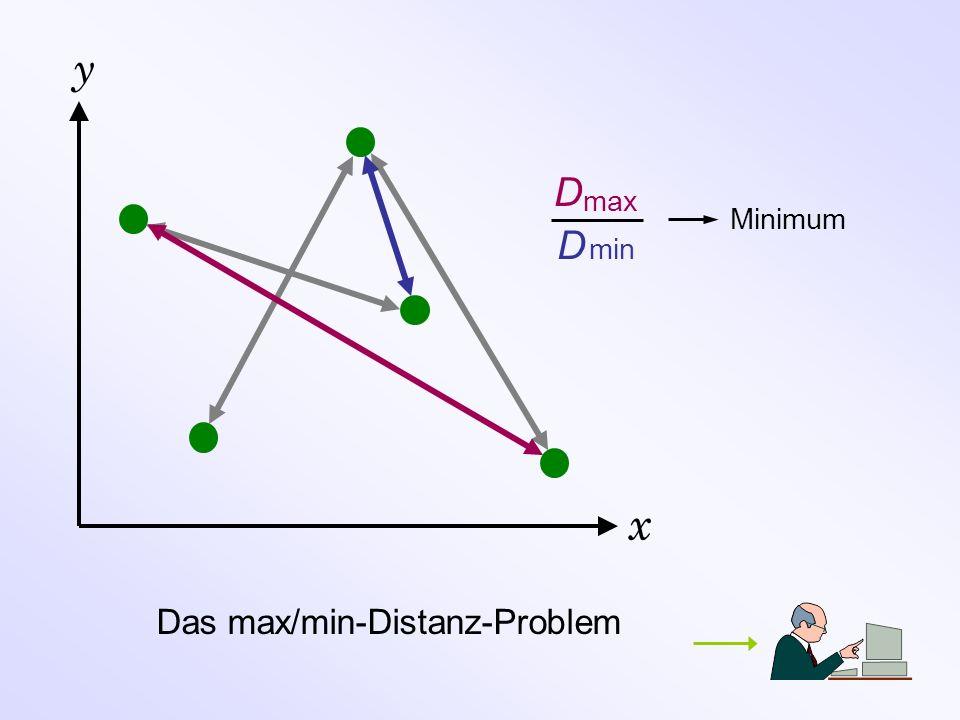 y x Das max/min-Distanz-Problem D D min max Minimum