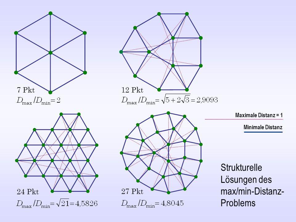 Maximale Distanz = 1 Minimale Distanz Strukturelle Lösungen des max/min-Distanz- Problems 7 Pkt 12 Pkt 24 Pkt 27 Pkt