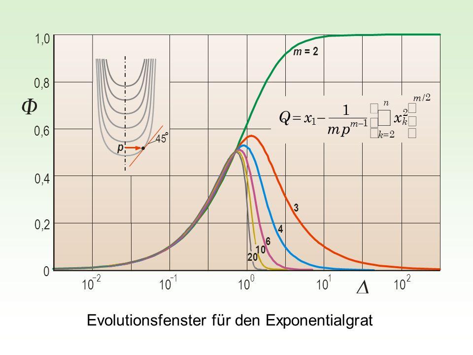 2 / 2 2 1 1 1 m n k k m x pm xQ m = 2 3 4 6 10 20 0 0,2 0,4 0,6 0,8 1,0 10 21 0 12 45 p ° Evolutionsfenster für den Exponentialgrat