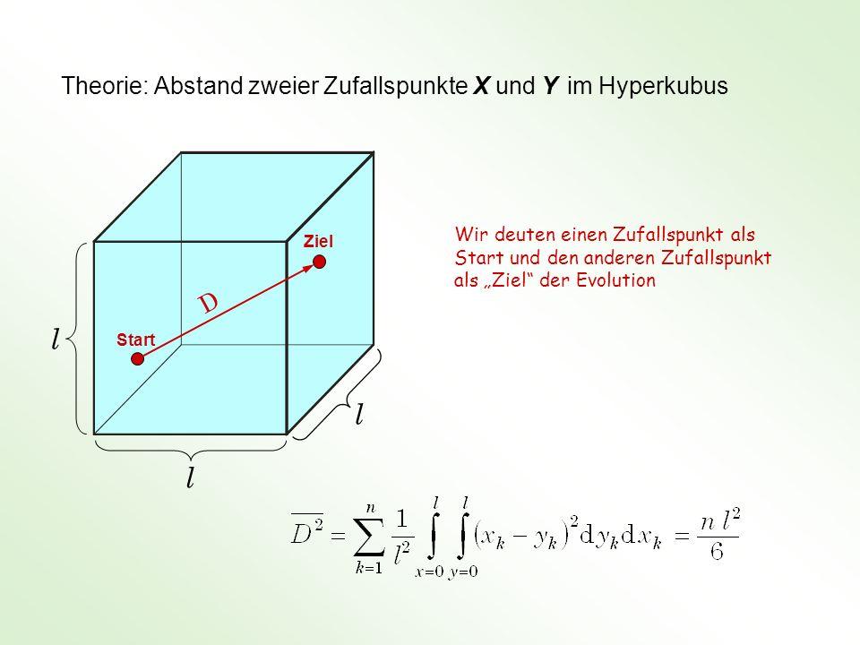 Theorie: Abstand zweier Zufallspunkte X und Y im Hyperkubus l l l D Wir deuten einen Zufallspunkt als Start und den anderen Zufallspunkt als Ziel der Evolution Start Ziel