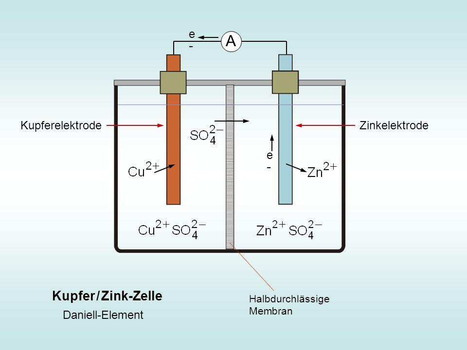 e-e- A Kupfer / Zink-Zelle Kupferelektrode Zinkelektrode Halbdurchlässige Membran Daniell-Element e-e-
