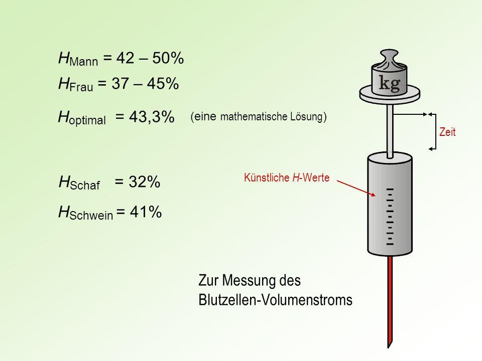 H optimal = 43,3% H Mann = 42 – 50% H Schaf = 32% H Schwein = 41% (eine mathematische Lösung ) Zur Messung des Blutzellen-Volumenstroms Zeit Künstlich