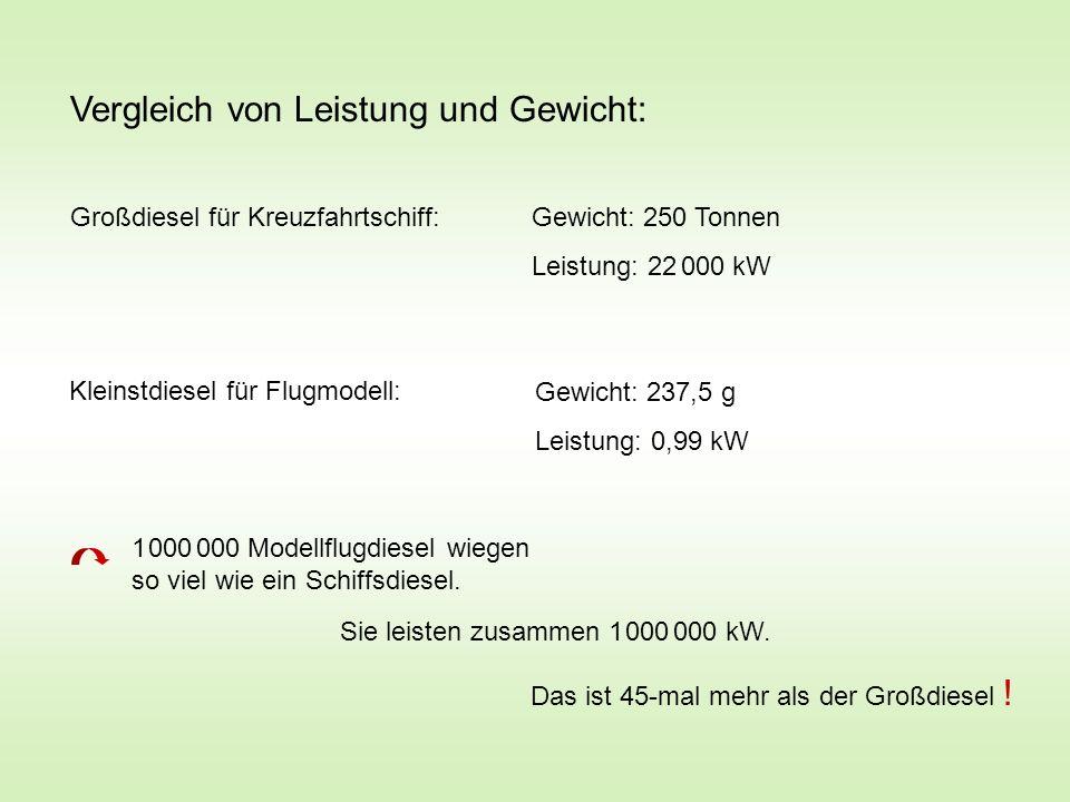 Vergleich von Leistung und Gewicht: Großdiesel für Kreuzfahrtschiff:Gewicht: 250 Tonnen Leistung: 22 000 kW Kleinstdiesel für Flugmodell: Gewicht: 237