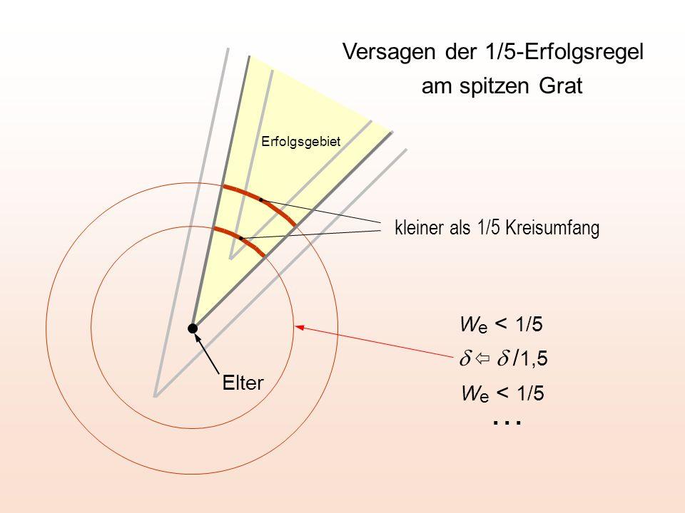 Nicht erlaubter Bereich Optimierung mit Randbedingung Versagen der 1/5-Erfolgsregel ! E