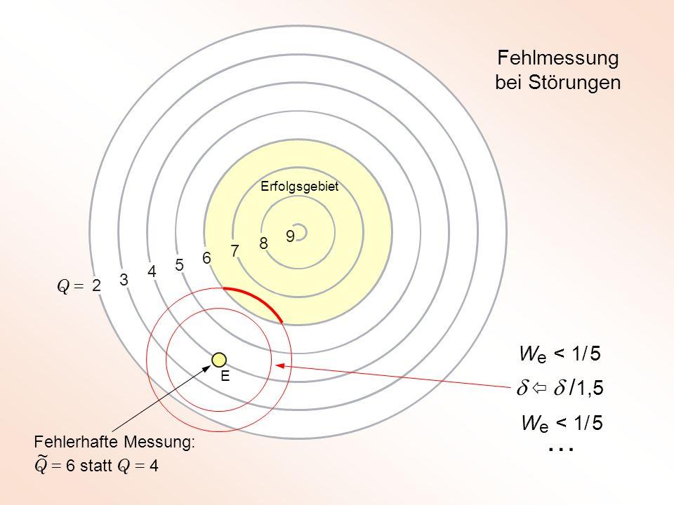 Die (1 + 1)-ES kann an Unstetigkeiten versagen … und sie ist unbiologisch !