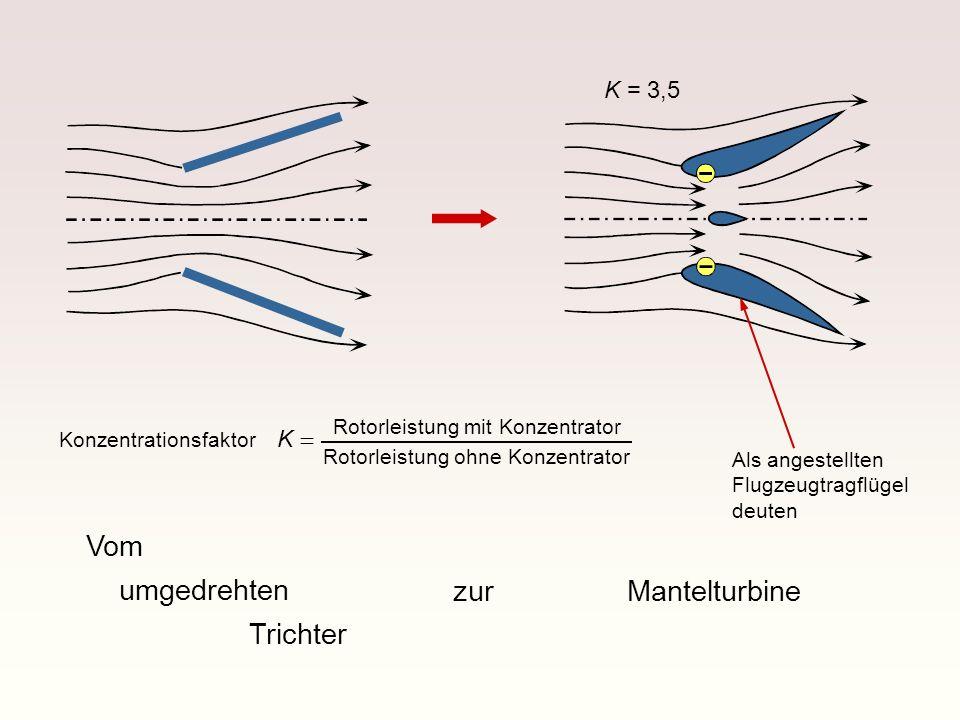 Vom umgedrehten Trichter zurMantelturbine K = 3,5 Als angestellten Flugzeugtragflügel deuten Rotorleistung mit Konzentrator Rotorleistung ohne Konzent