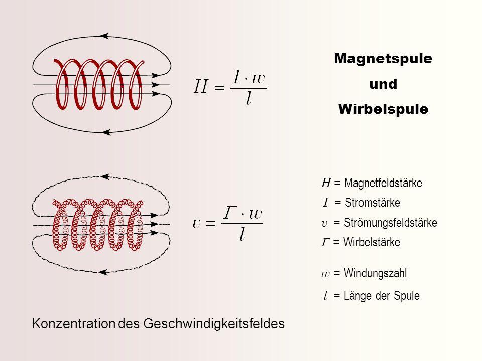 Magnetspule und Wirbelspule H = Magnetfeldstärke I = Stromstärke v = Strömungsfeldstärke = Wirbelstärke w = Windungszahl l = Länge der Spule Konzentra