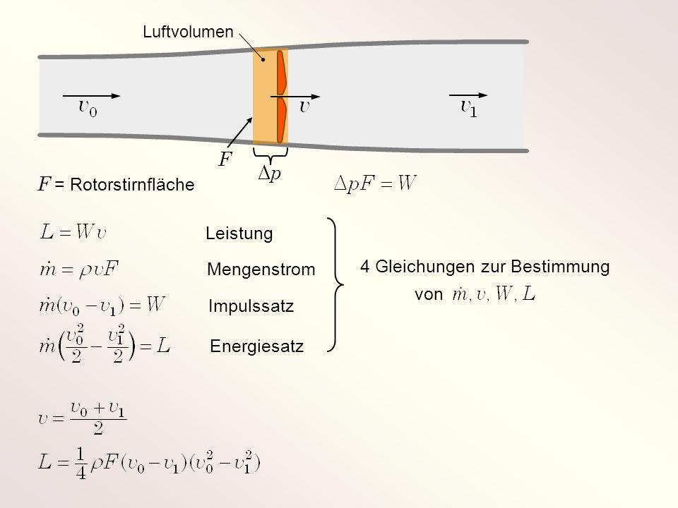 F = Rotorstirnfläche ΔpΔp F 4 Gleichungen zur Bestimmung von Mengenstrom Leistung Energiesatz Impulssatz Luftvolumen