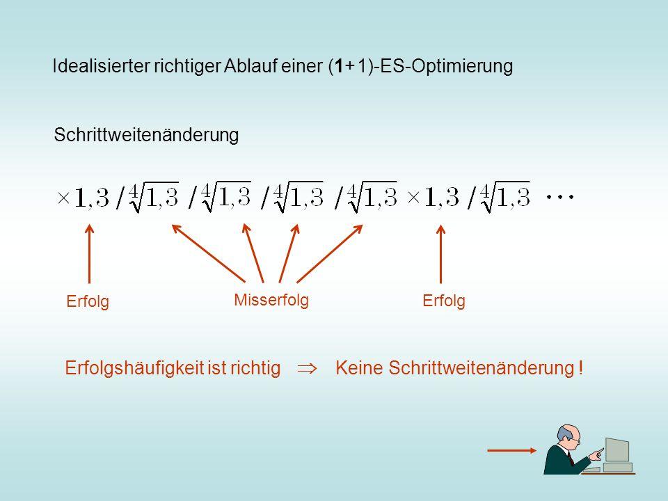 Idealisierter richtiger Ablauf einer (1+ 1)-ES-Optimierung Schrittweitenänderung Erfolg Misserfolg Erfolg Erfolgshäufigkeit ist richtig Keine Schrittw
