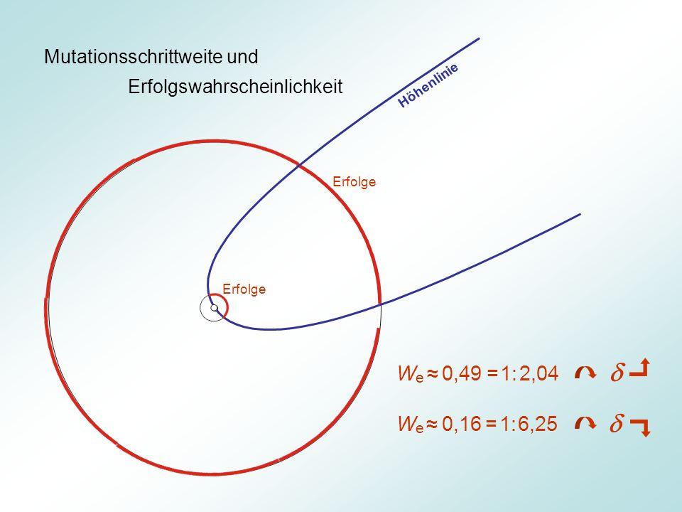 Mutationsschrittweite und Erfolgswahrscheinlichkeit Erfolge W e 0,49 = 1: 2,04 W e 0,16 = 1: 6,25 Höhenlinie