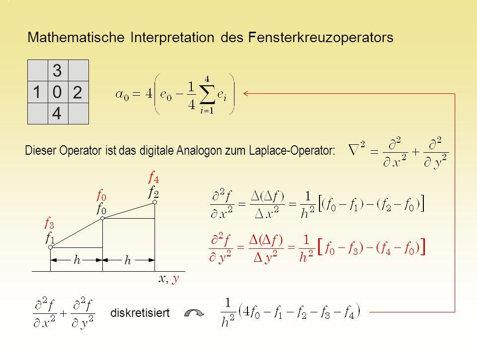 Mathematische Interpretation des Fensterkreuzoperators 1 3 0 4 2 Dieser Operator ist das digitale Analogon zum Laplace-Operator: diskretisiert f1f1 f0f0 f2f2 h h f3f3 f0f0 f4f4 x, y )() 1 Δ )Δ(Δ 0430 222 2 ffff hy f y f