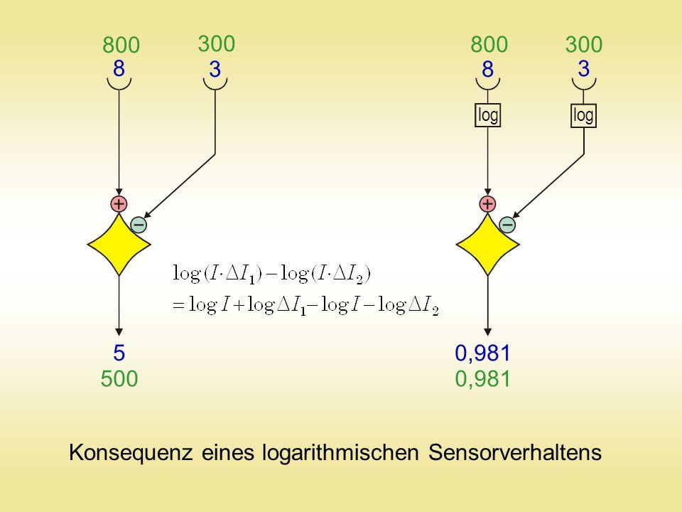 8 3 8 3 800 300 800 300 log 5 500 0,981 Konsequenz eines logarithmischen Sensorverhaltens