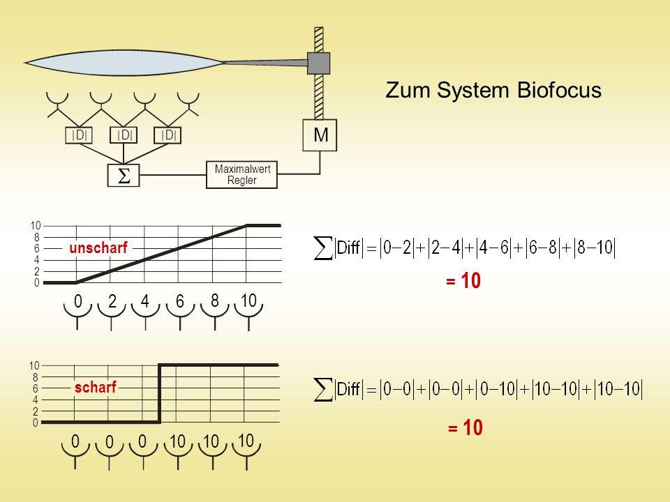 0 8 6 4 2 10 = 10 Maximalwert Regler M 0 4 2 10 8 6 0 4 2 8 6 0 0 0 Zum System Biofocus unscharf scharf | D || D | | D || D || D || D |