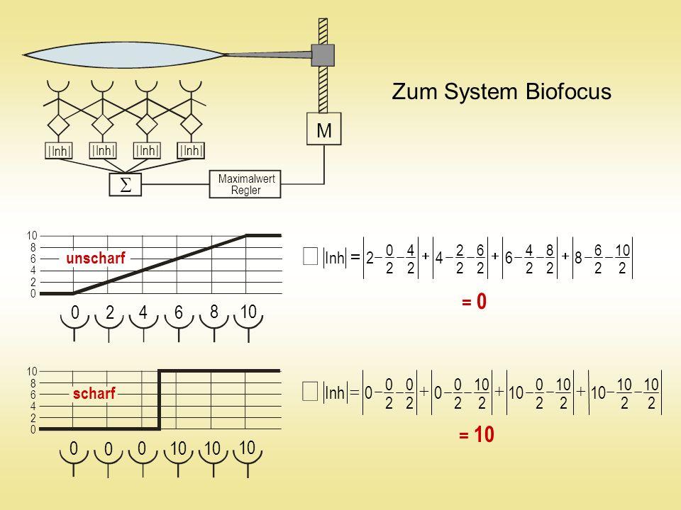0 8 6 4 2 10 = 10 = 0 Maximalwert Regler M 0 4 2 10 8 6 0 4 2 8 6 0 0 0 Zum System Biofocus unscharf scharf | Inh | 2 10 2 2 2 0 2 2 0 2 0 2 0 00Inh 2