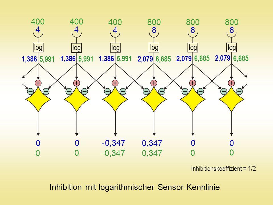 4 4 4 888 400 800 log 5,991 6,685 1,386 2,079 Inhibition mit logarithmischer Sensor-Kennlinie 0 0 0 0 - 0,347 0,347 0 0 0 0 - 0,347 0,347 Inhibitionsk