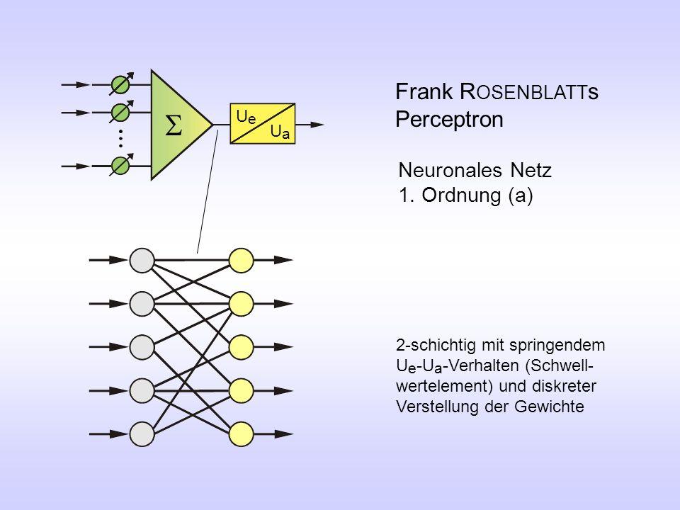 Frank R OSENBLATT s Perceptron Neuronales Netz 1. Ordnung (a) 2-schichtig mit springendem U e -U a -Verhalten (Schwell- wertelement) und diskreter Ver